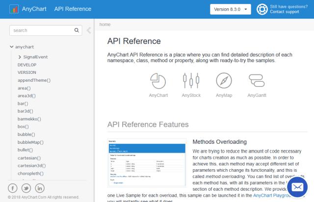 Anychart API