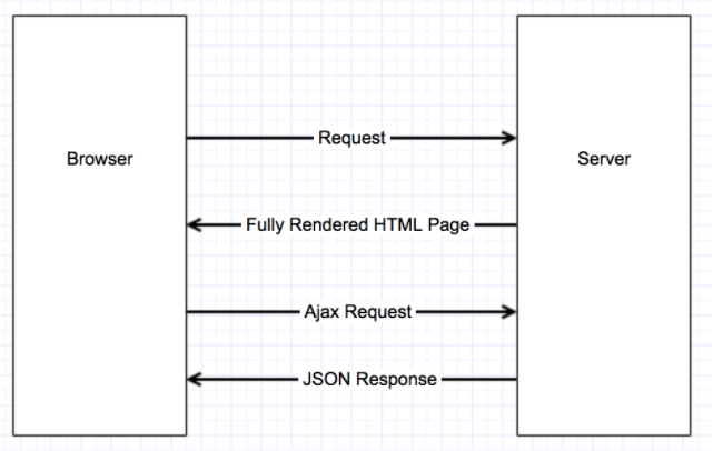 Optimizing SEO for Single Page Applications with Isomorphic JavaScript