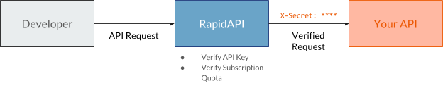 Add API Authentication & Billing with Google Cloud | RapidAPI