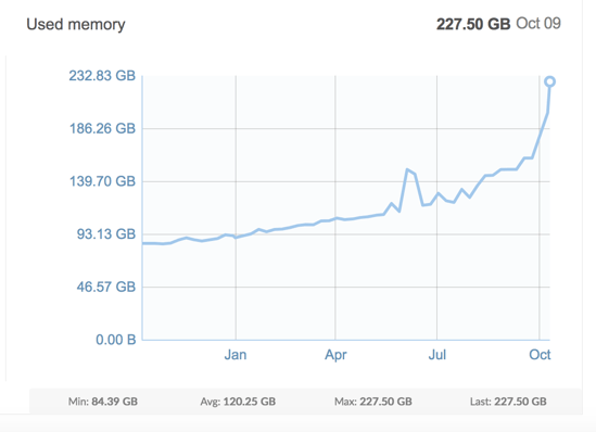 Size of our main Redis database over time