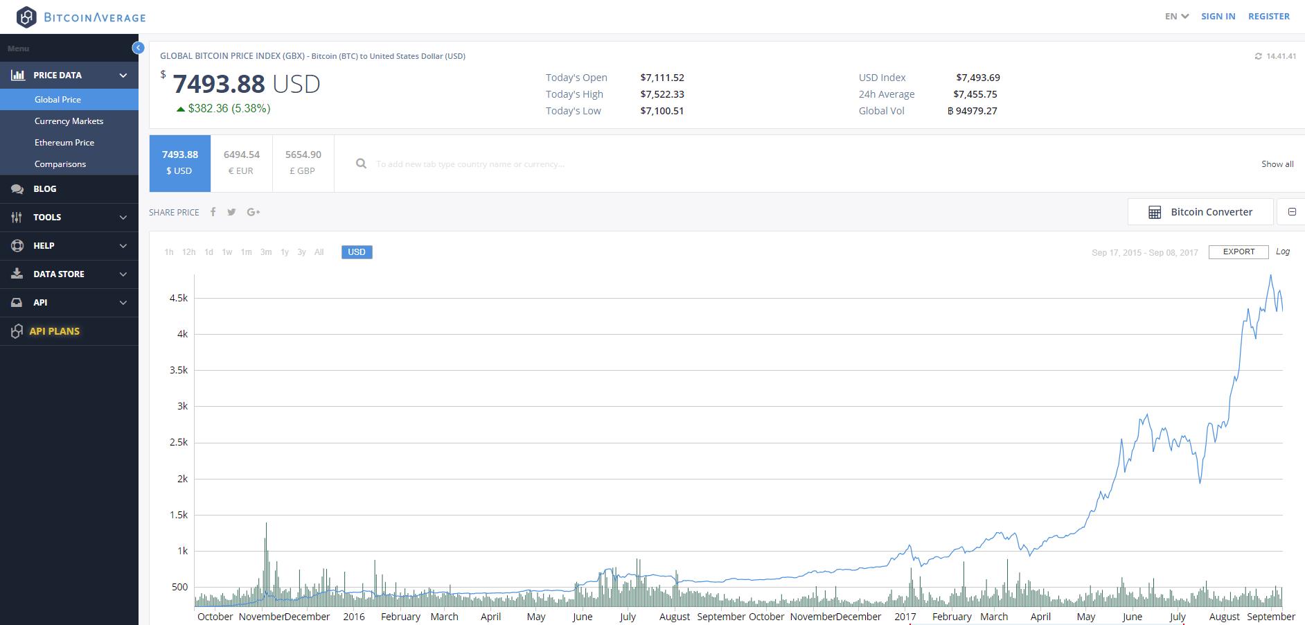 BitcoinAverage Historical API RapidAPI - bitcoin rest api