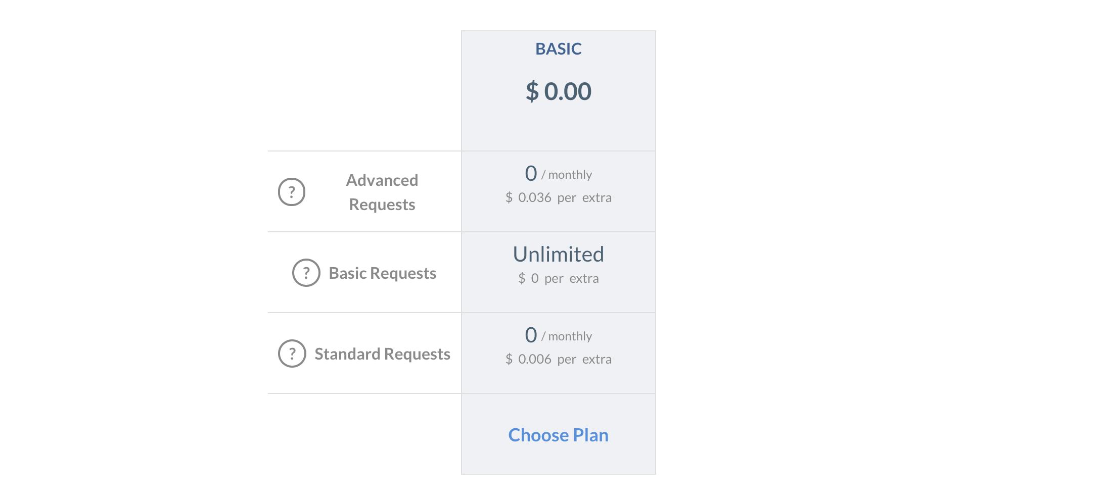 Nexmo Number Insight pricing on RapidAPI