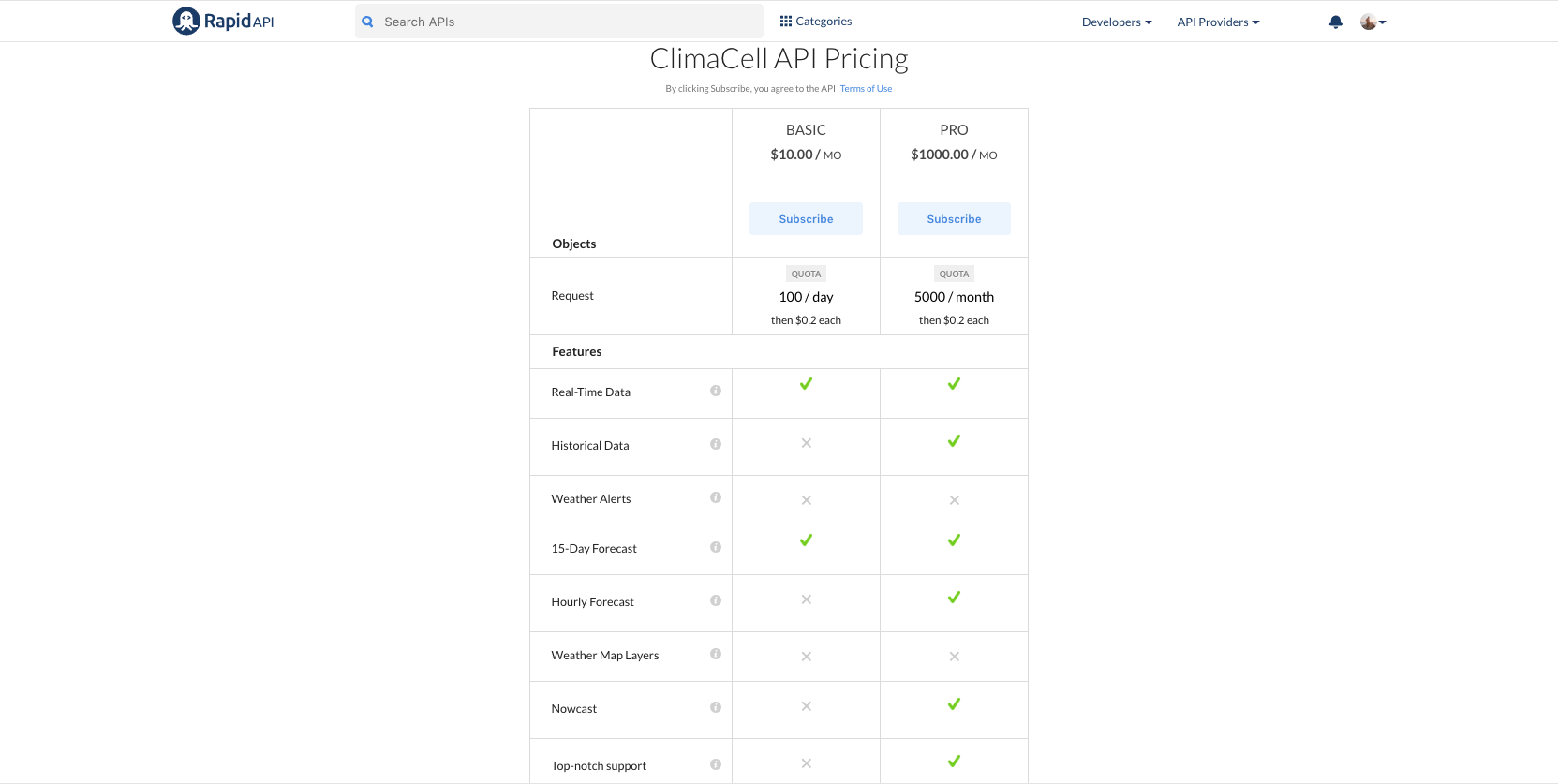 ClimaCell Weather API Pricing