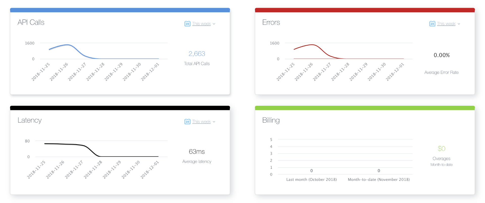 Visualization of data found in a centralized API Hub