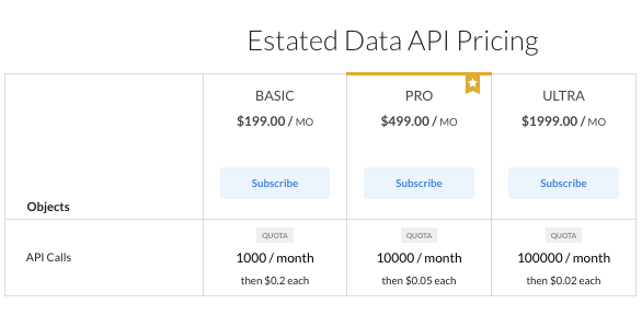 Estated Property Data API Pricing