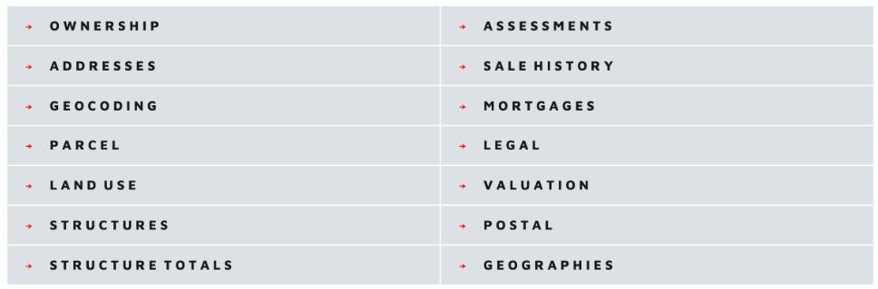 Estated API Categories