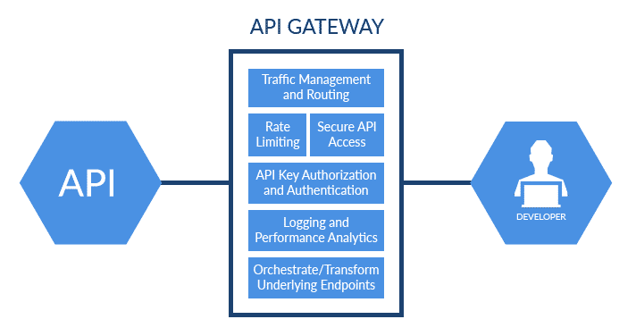 API Marketplace vs API Gateway (What's the Difference