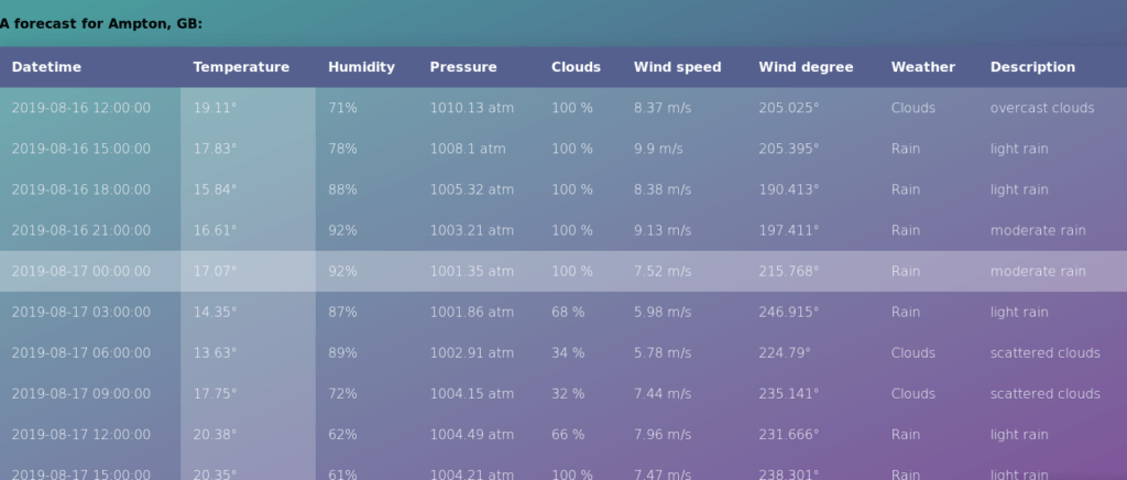 weather app javascript nodejs rapidapi