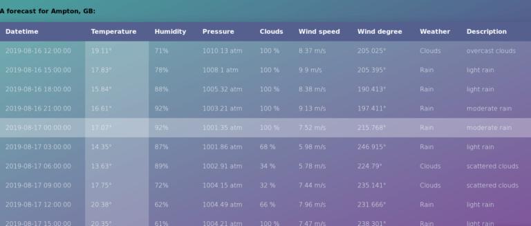 weather app javascript nodejs rapidapi