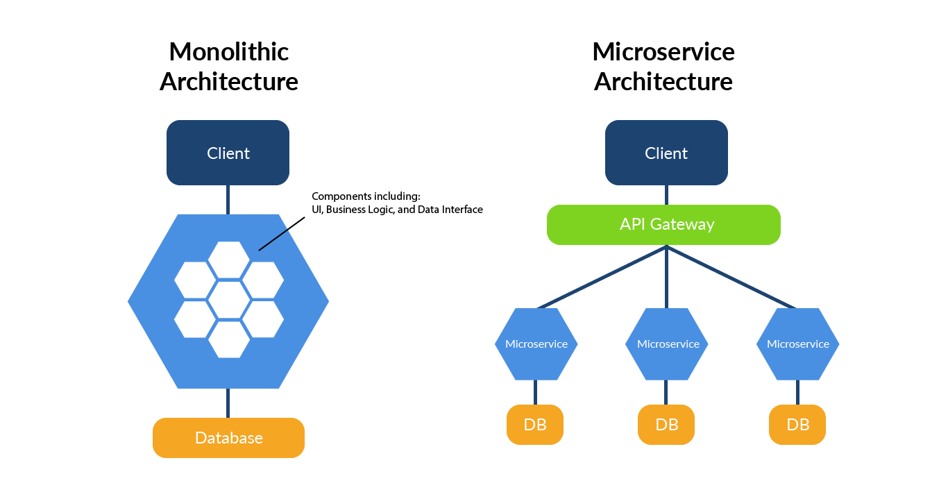 API vs Microservices What's the Difference? | RapidAPI