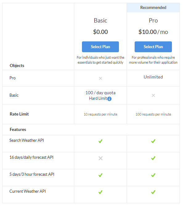 openweathermap api pricing