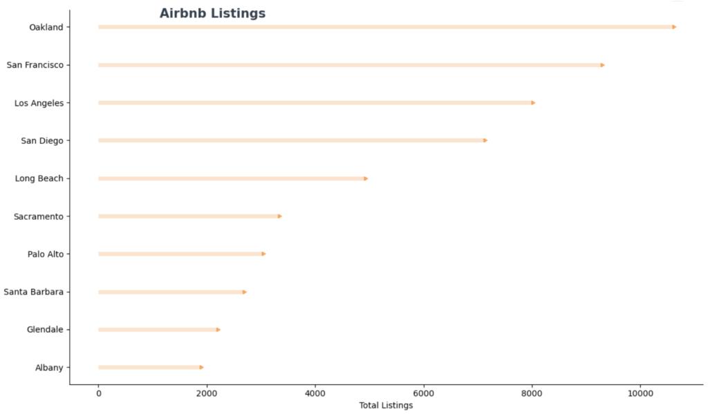 airbnb-listing-bar-chart