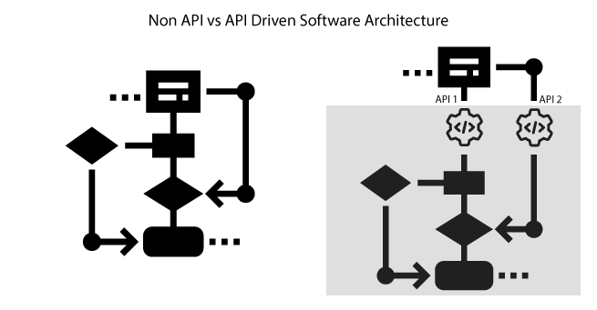 API Driven Development for Single Page Applications
