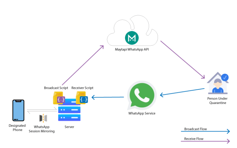 COVID WhatsApp Workflow