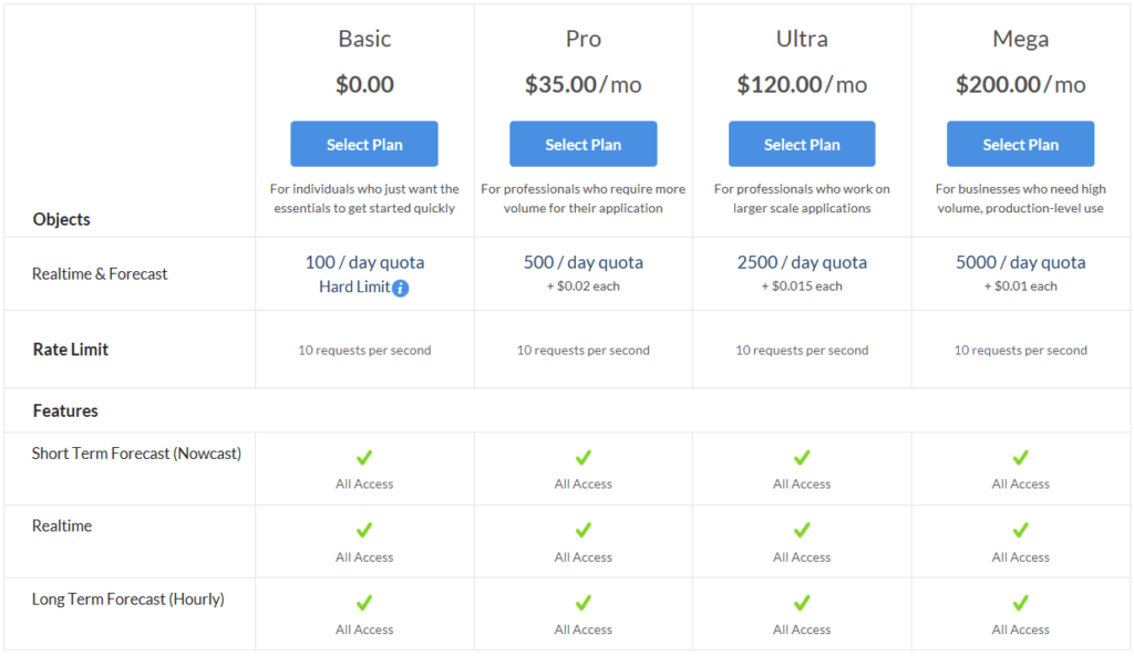 ClimaCell API Pricing