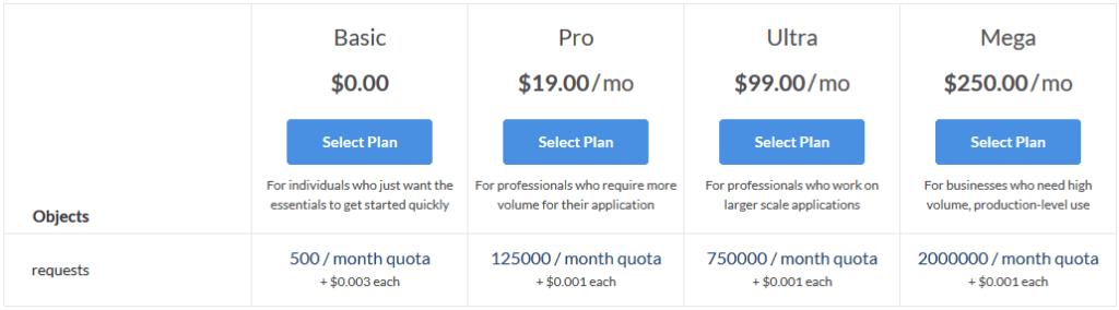 sentiment analysis API pricing