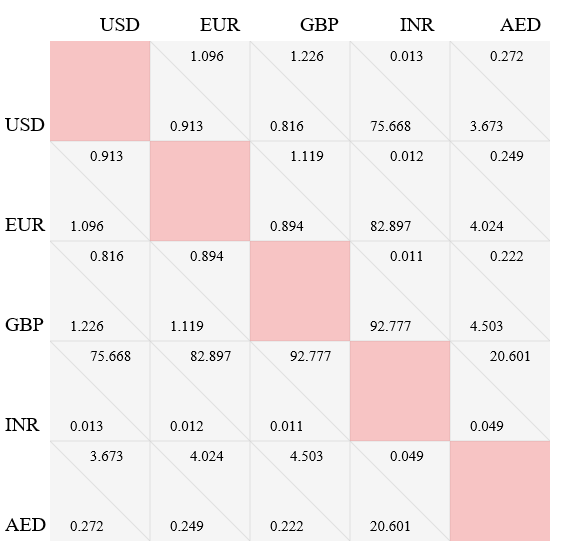 2D Currency Chart