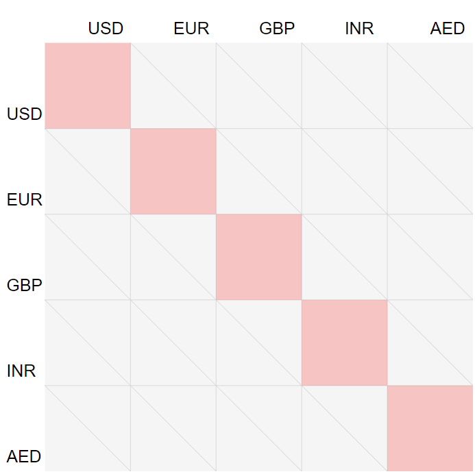 Currency Chart Empty Grid With Lines and Splits and Labels