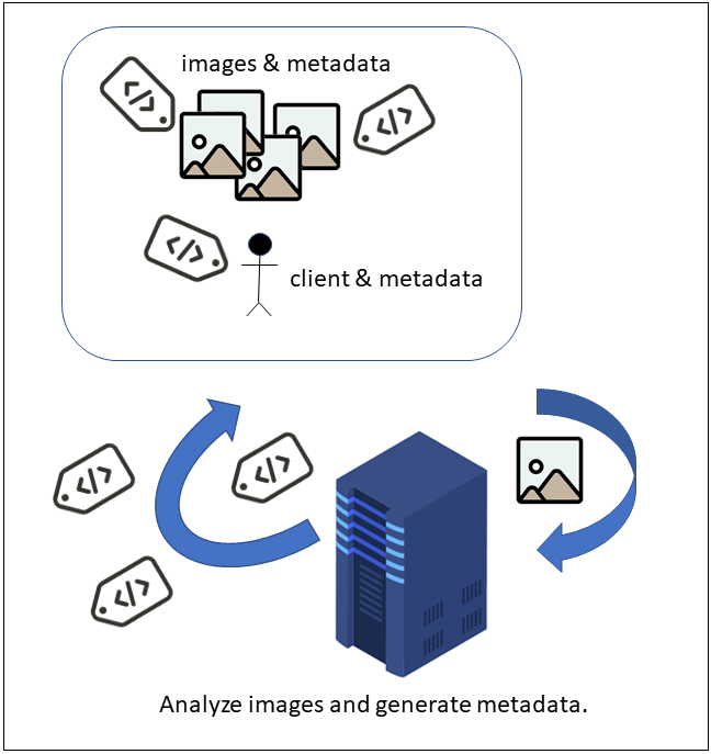 A hypothetical image analysis system.