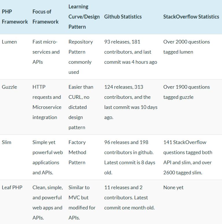 best php framework for apis