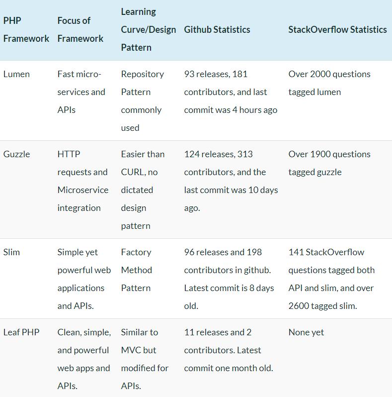 Top 7 Best PHP Frameworks For REST APIs (2021)   RapidAPI