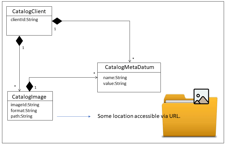 Our system's object model.