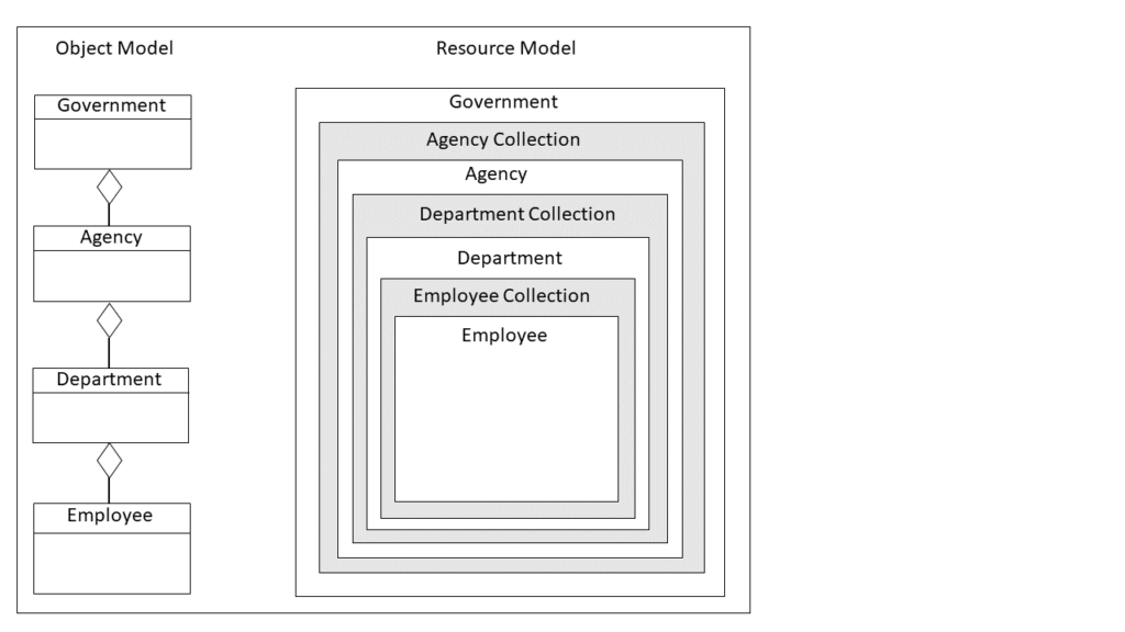 A hierarchical object relationship between Agency, Department, and employee.