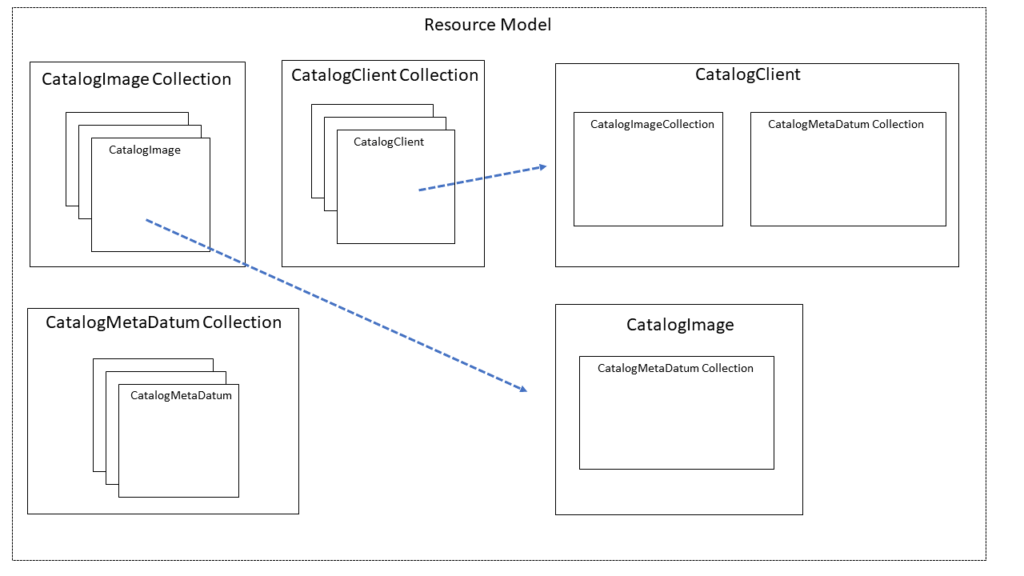A resource model of our system's resources.