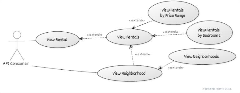 Use Case diagram describing interaction with API.