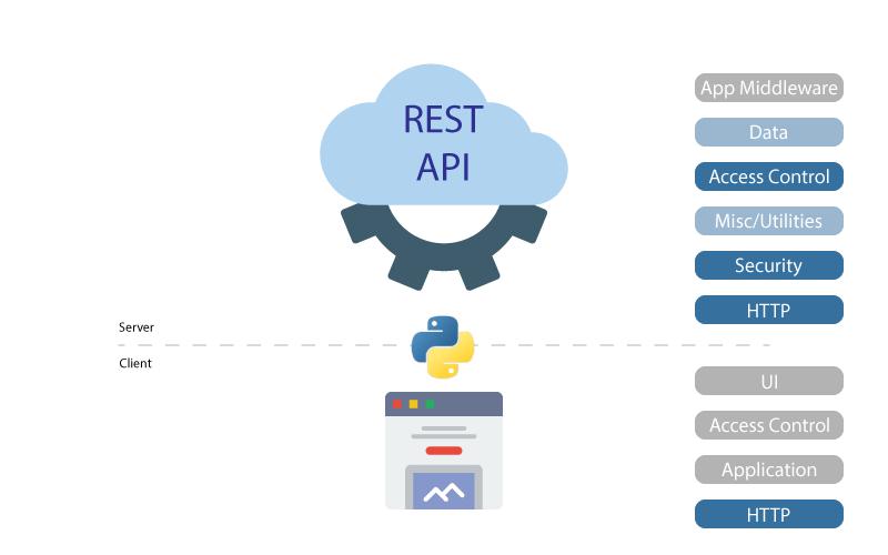 Python REST API Framework Components