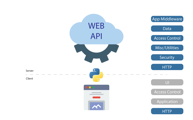 Python Web Framework Components