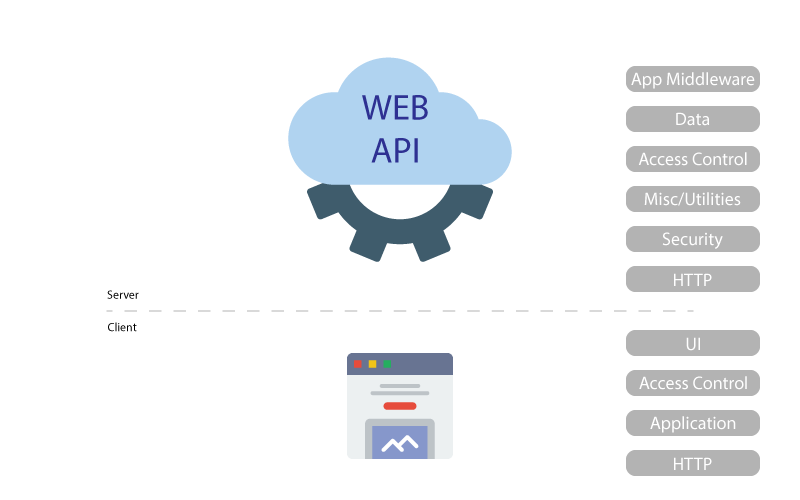 Web Framework Components