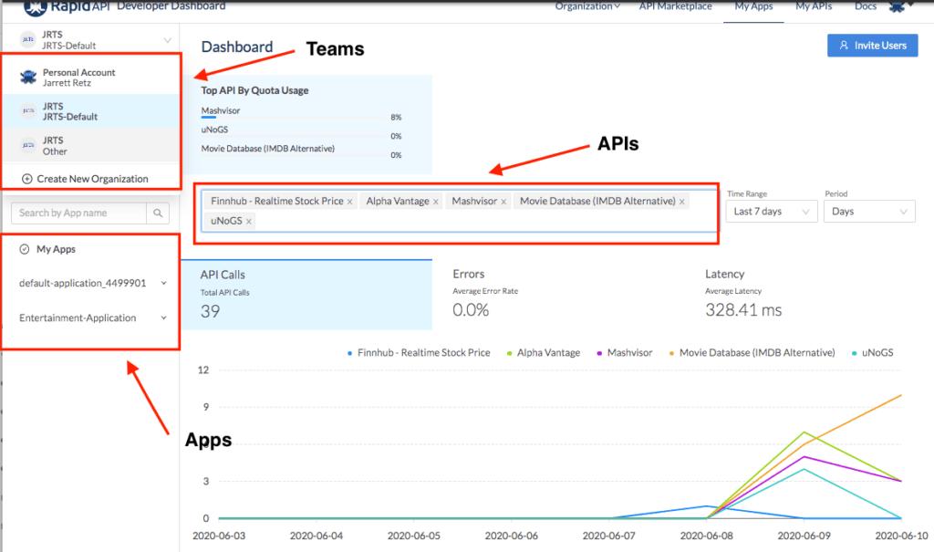 default api analytics view