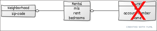 Rental application object model.