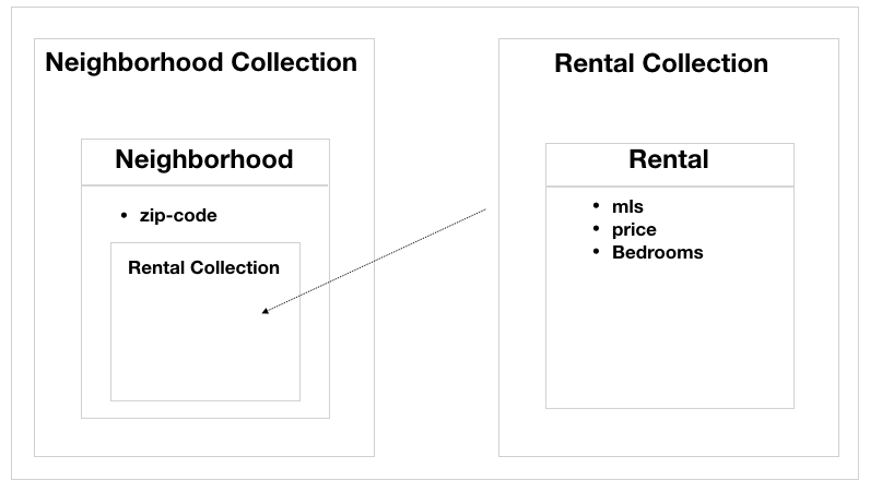 Rental application resource model.