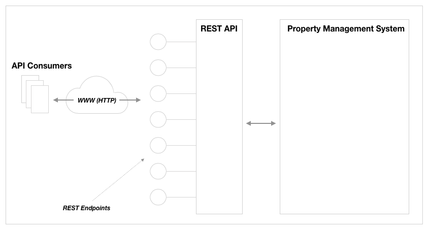 REST API distinct from underlying enterprise system.