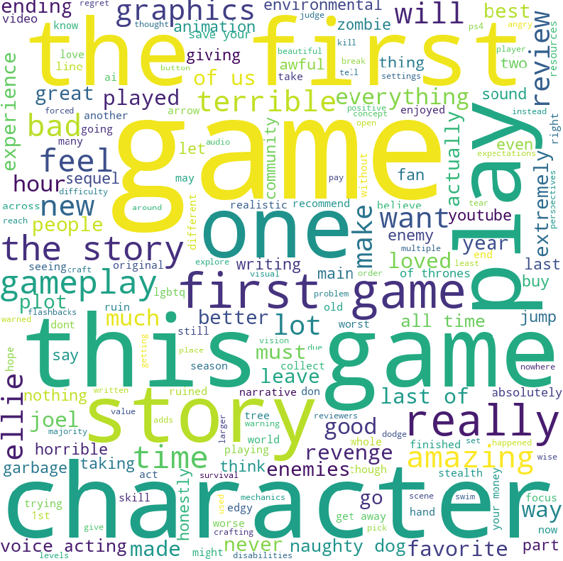 Sample Review Word Cloud