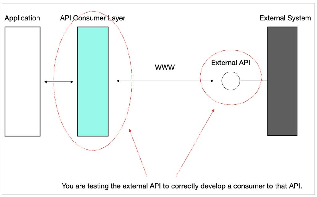 API external application goals.