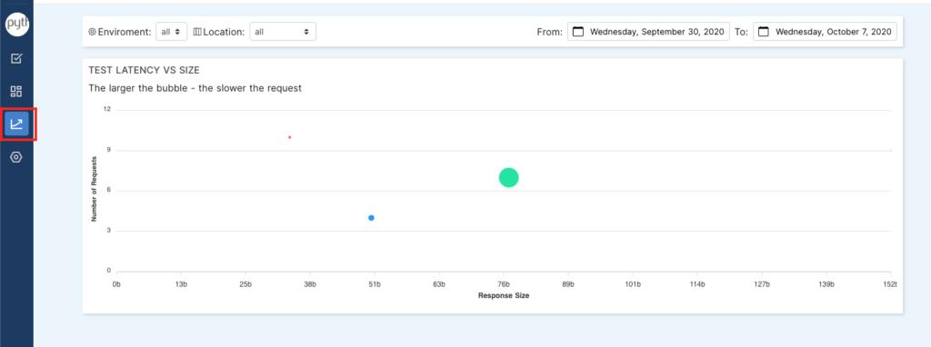 response size versus latency in test analytics