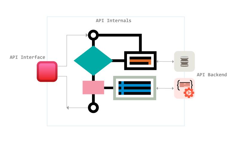 REST API Implementation