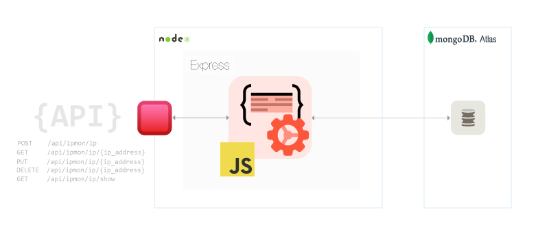 IPMon API Architecture