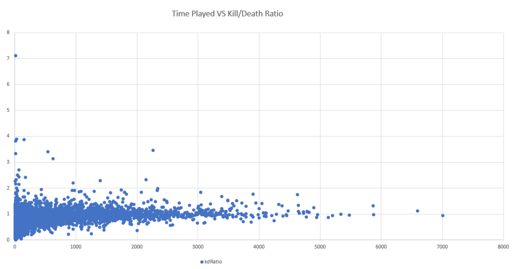 Time Played vs Kill_Death Ratio