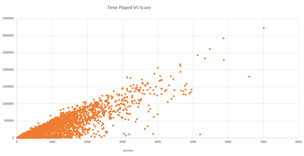 Time Played vs Score