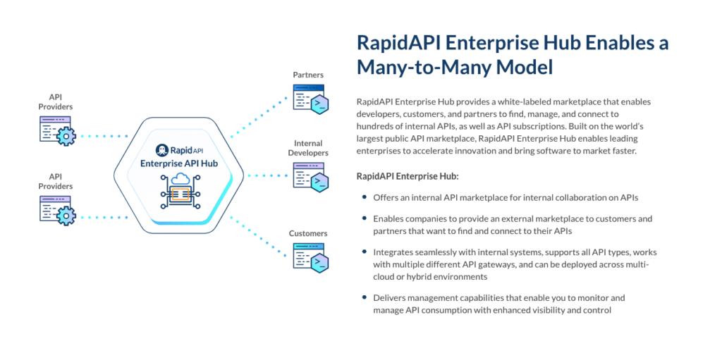 enterprise hub diagram