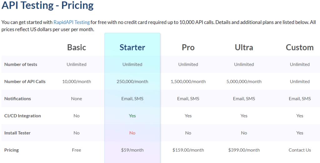 RapidAPI API Testing Pricing