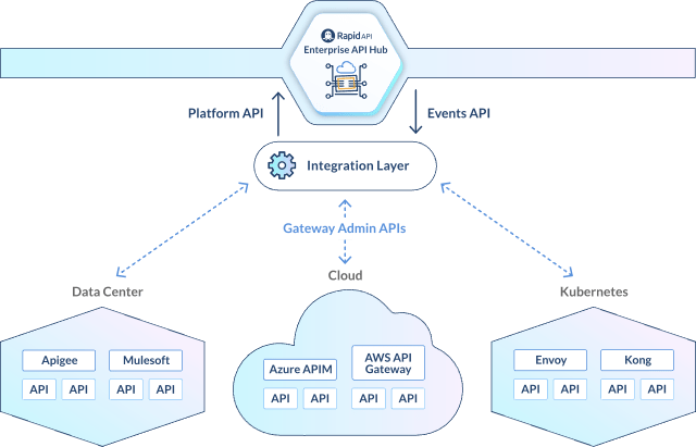 RapidAPI Multiple API Gateways