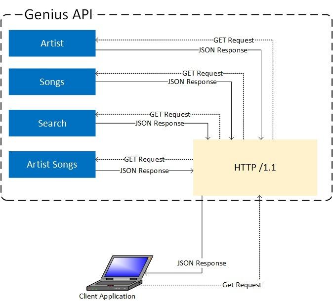 API Flow Diagram