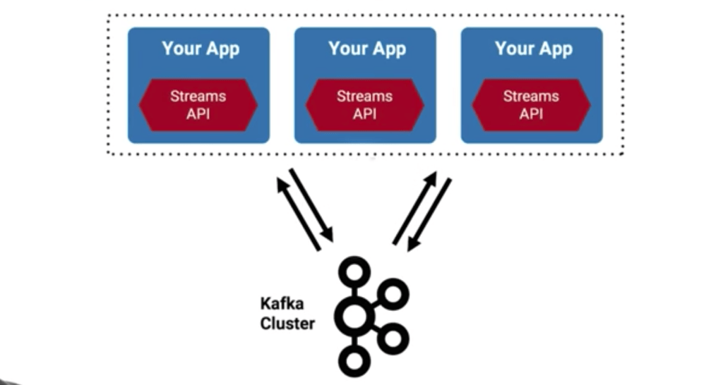 Kafka streams API inside container labeled Your App