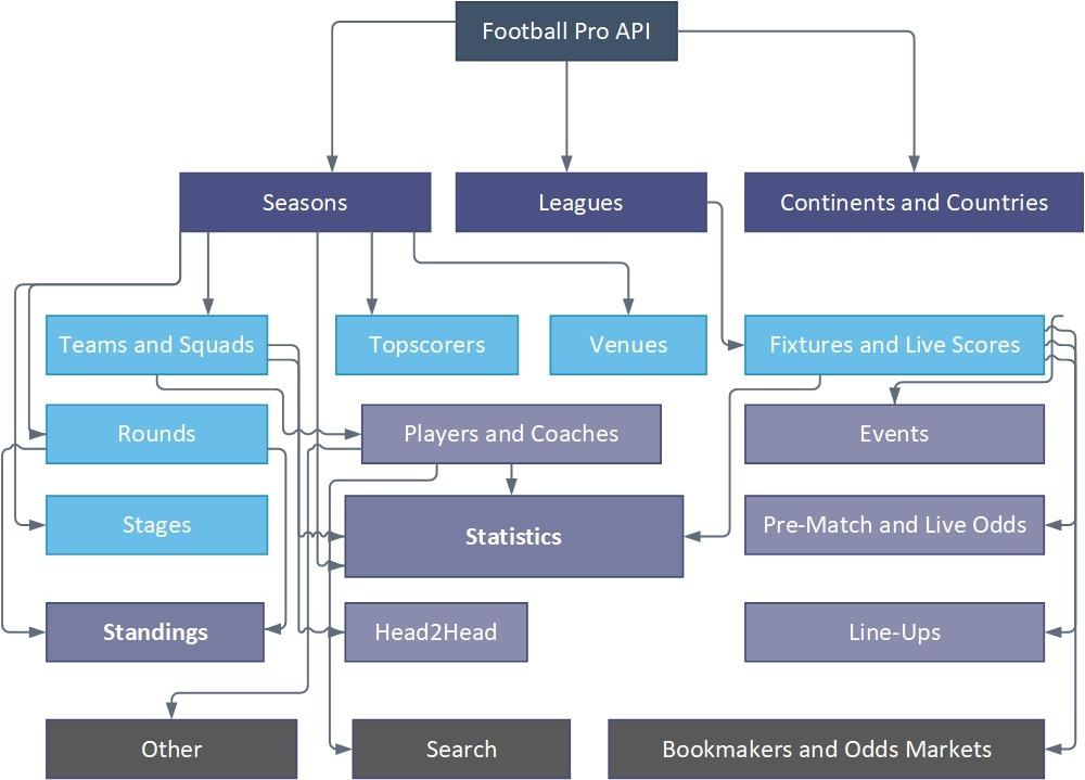 Football Pro API