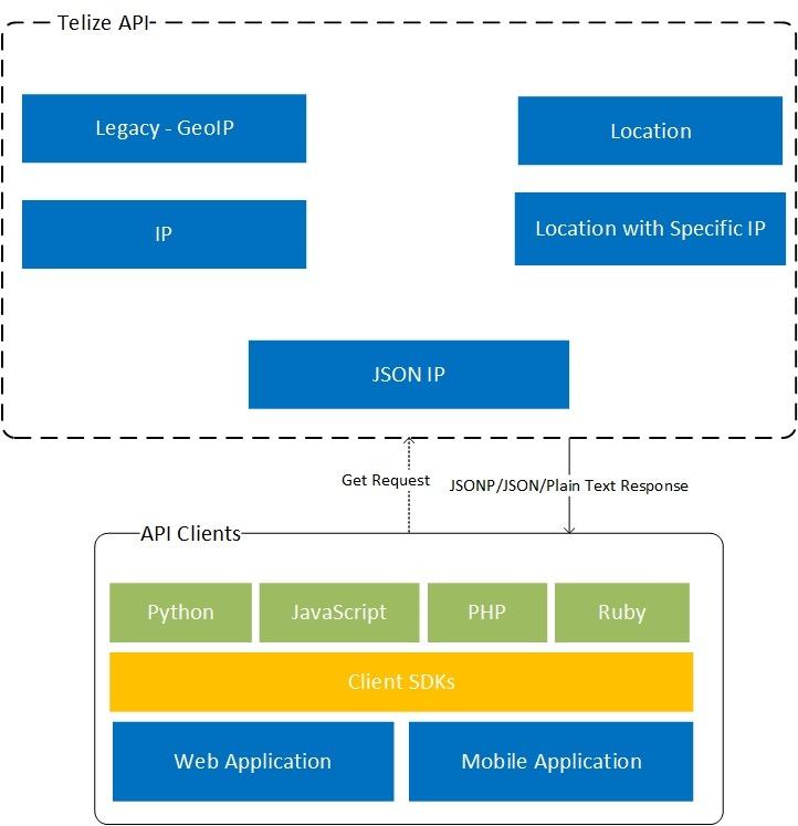 How Telize API Works?